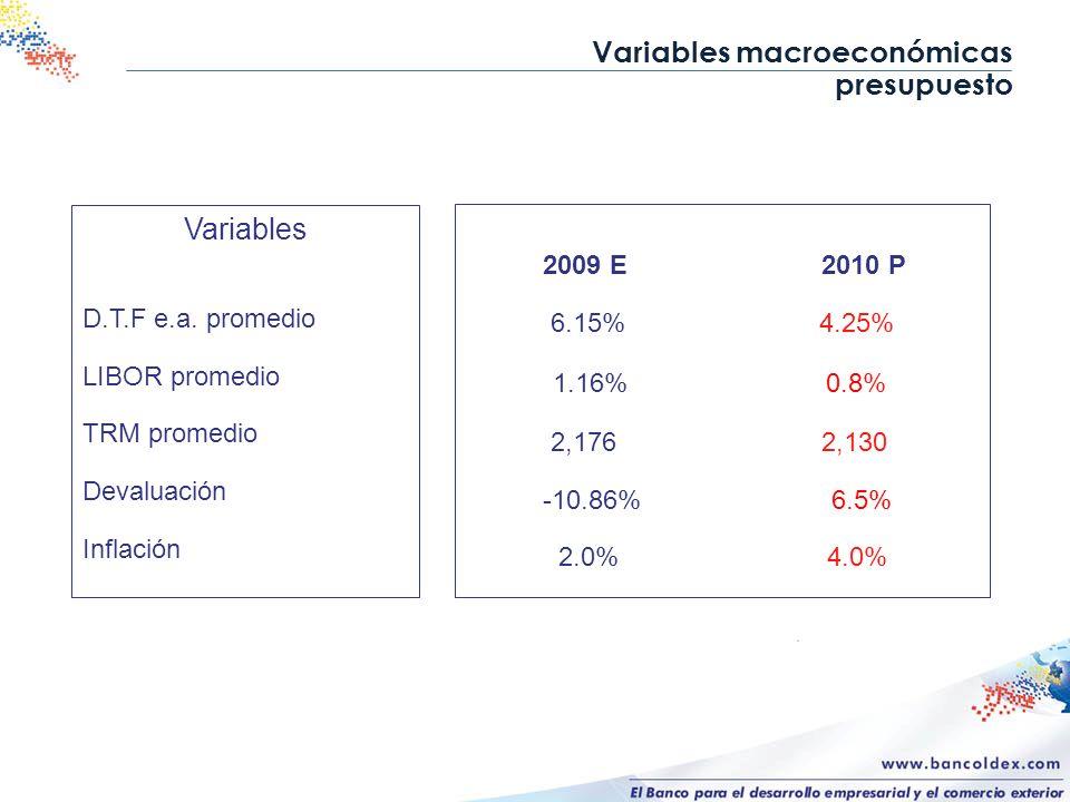 Variables macroeconómicas presupuesto