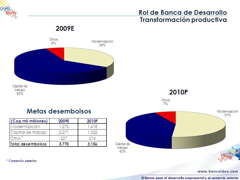 Rol de Banca de Desarrollo Transformación productiva 2009E