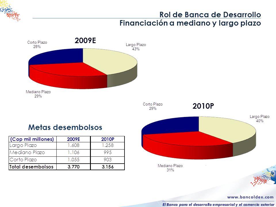 Rol de Banca de Desarrollo Financiación a mediano y largo plazo