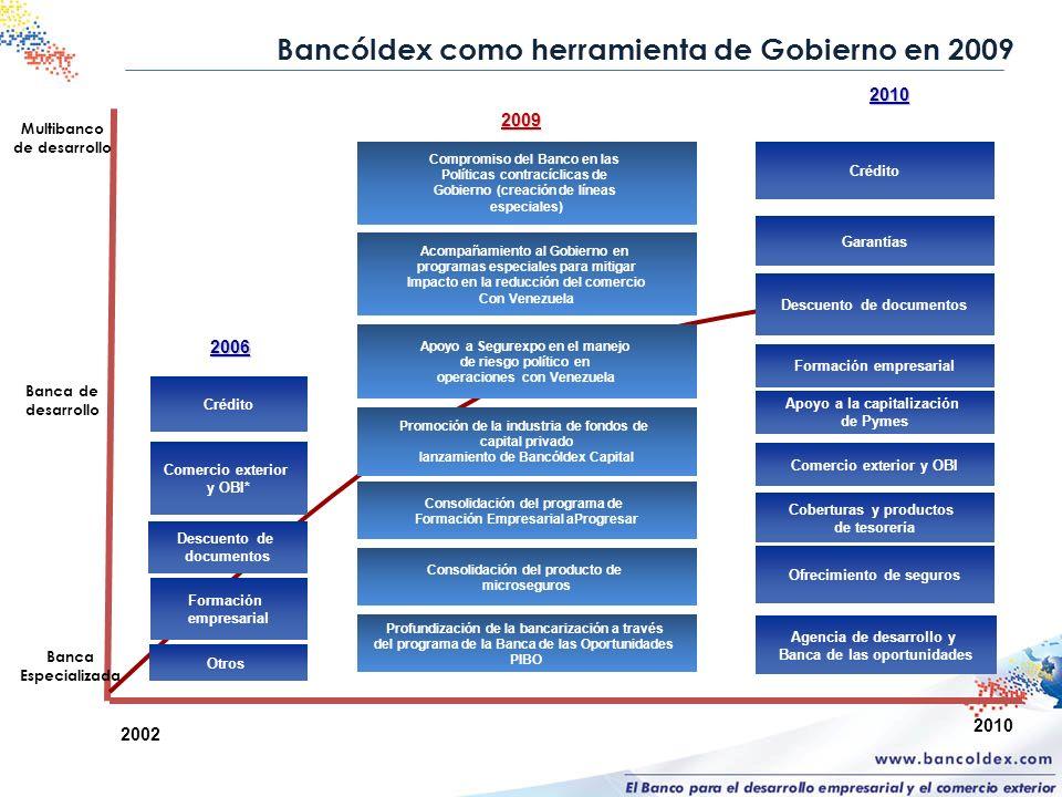 Bancóldex como herramienta de Gobierno en 2009