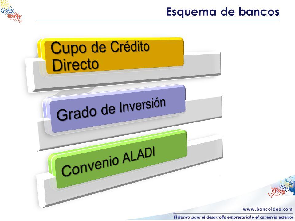 Cupo de Crédito Directo