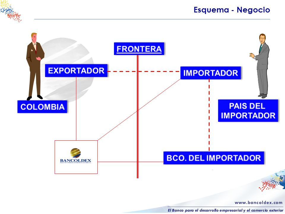 Esquema - Negocio FRONTERA EXPORTADOR IMPORTADOR COLOMBIA PAIS DEL IMPORTADOR BCO. DEL IMPORTADOR