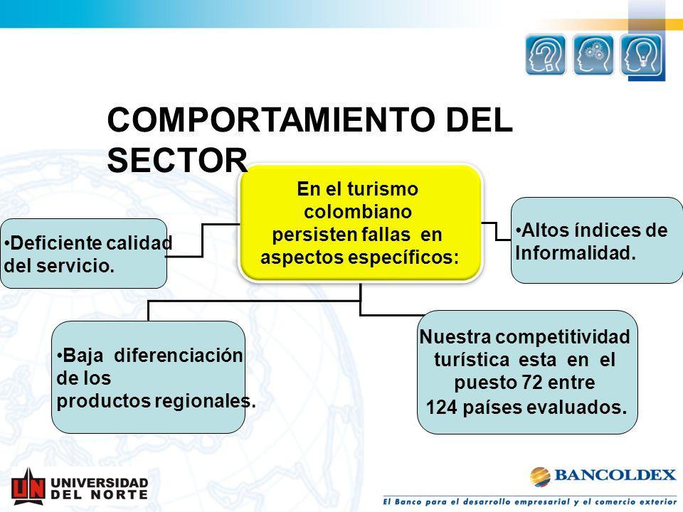 aspectos específicos: Nuestra competitividad