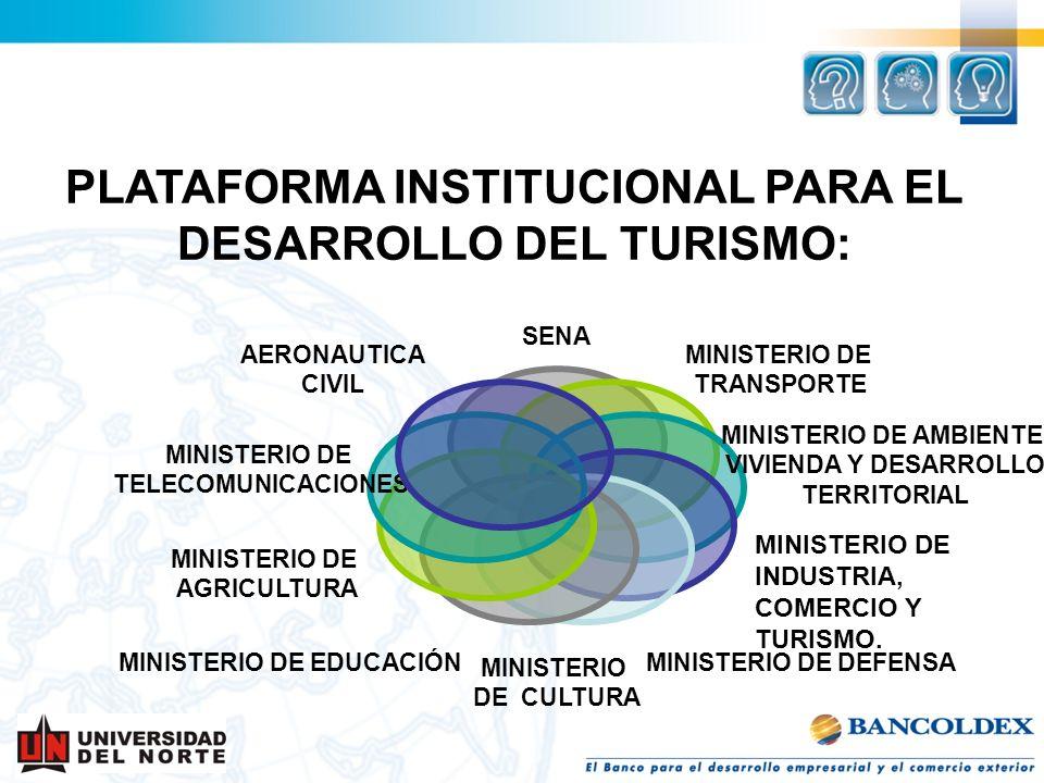 PLATAFORMA INSTITUCIONAL PARA EL DESARROLLO DEL TURISMO: