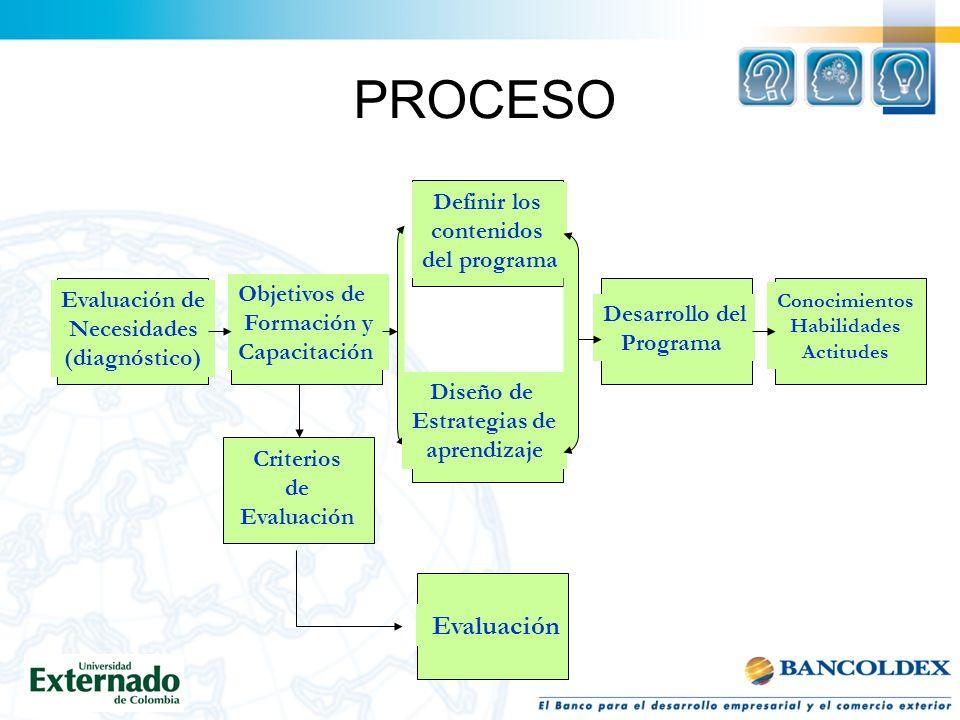PROCESO Definir los contenidos del programa Objetivos de Evaluación de