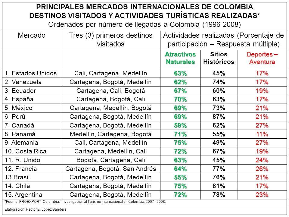 PRINCIPALES MERCADOS INTERNACIONALES DE COLOMBIA