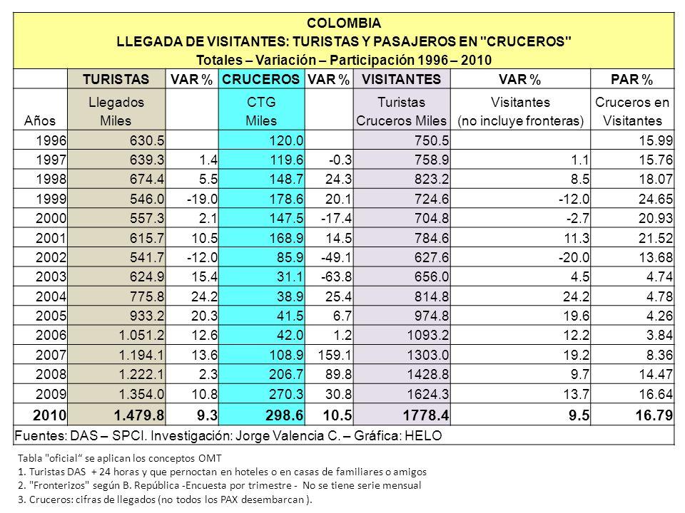 Totales – Variación – Participación 1996 – 2010