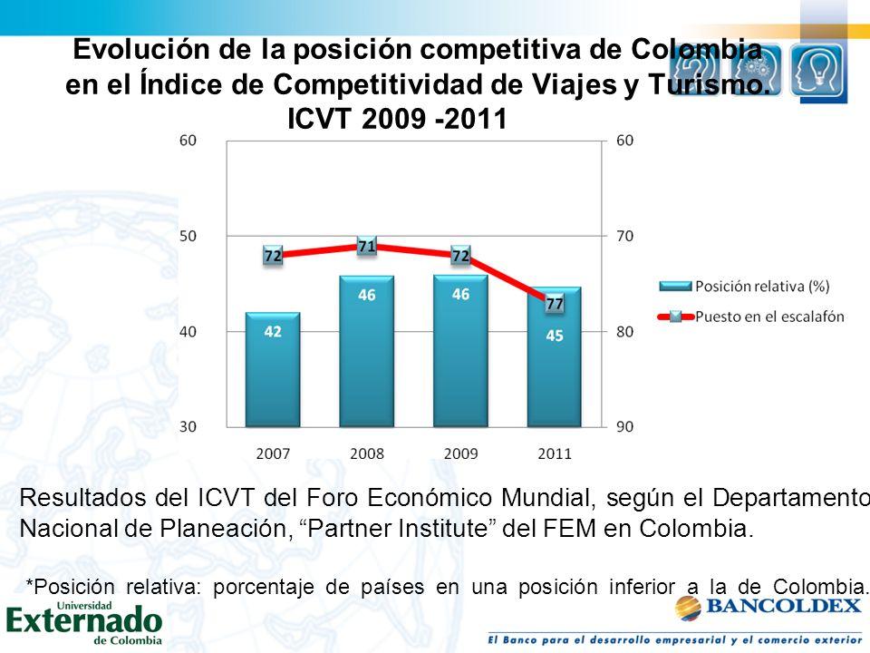 Evolución de la posición competitiva de Colombia en el Índice de Competitividad de Viajes y Turismo. ICVT 2009 -2011