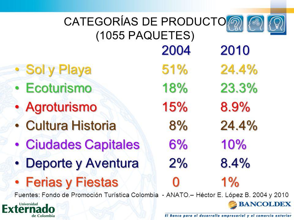 CATEGORÍAS DE PRODUCTO (1055 PAQUETES)