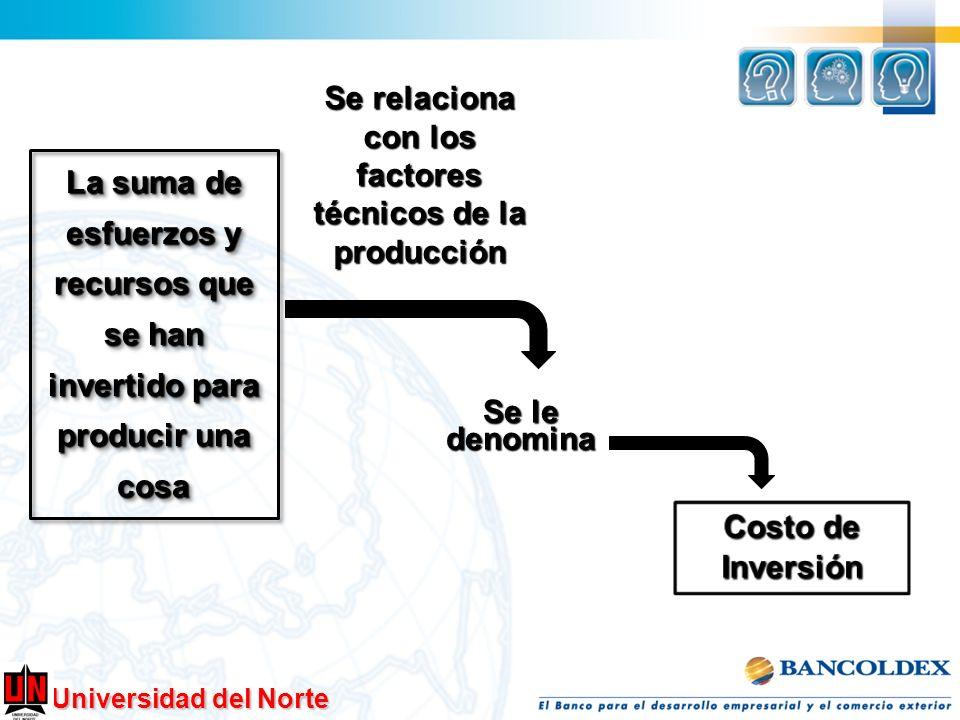 Se relaciona con los factores técnicos de la producción