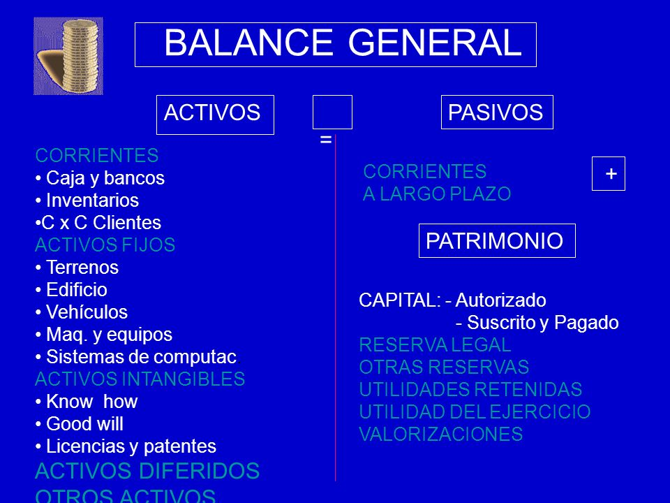 BALANCE GENERAL ACTIVOS = PASIVOS ACTIVOS DIFERIDOS OTROS ACTIVOS +