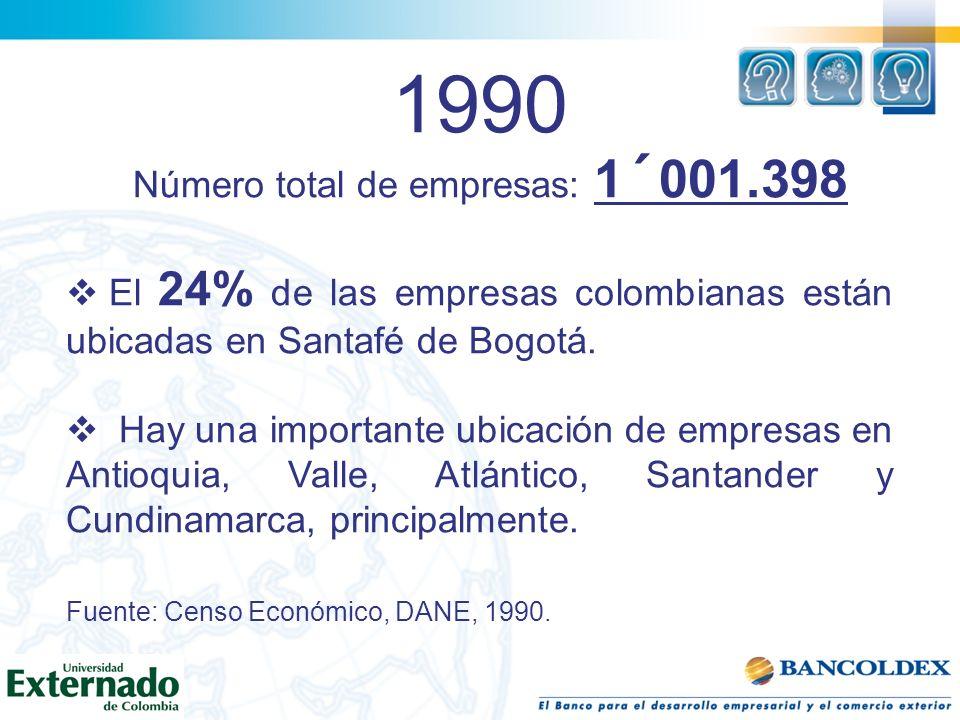 Número total de empresas: 1´001.398