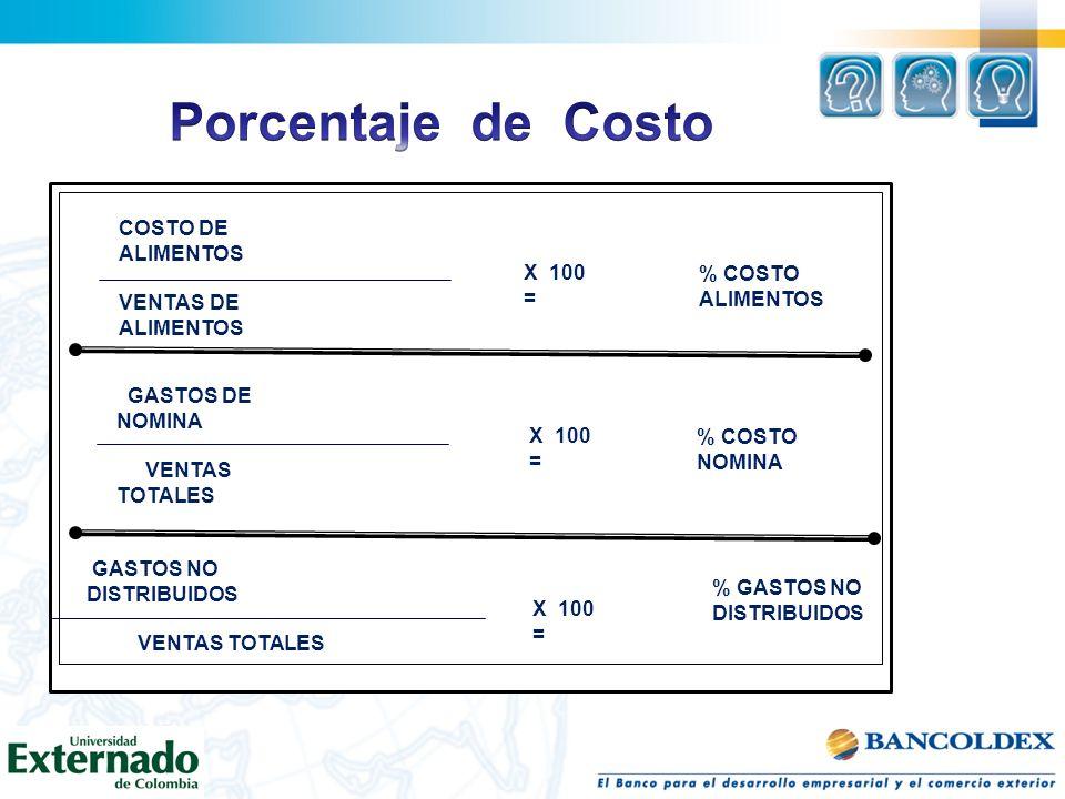 Porcentaje de Costo COSTO DE ALIMENTOS VENTAS DE ALIMENTOS X 100 =