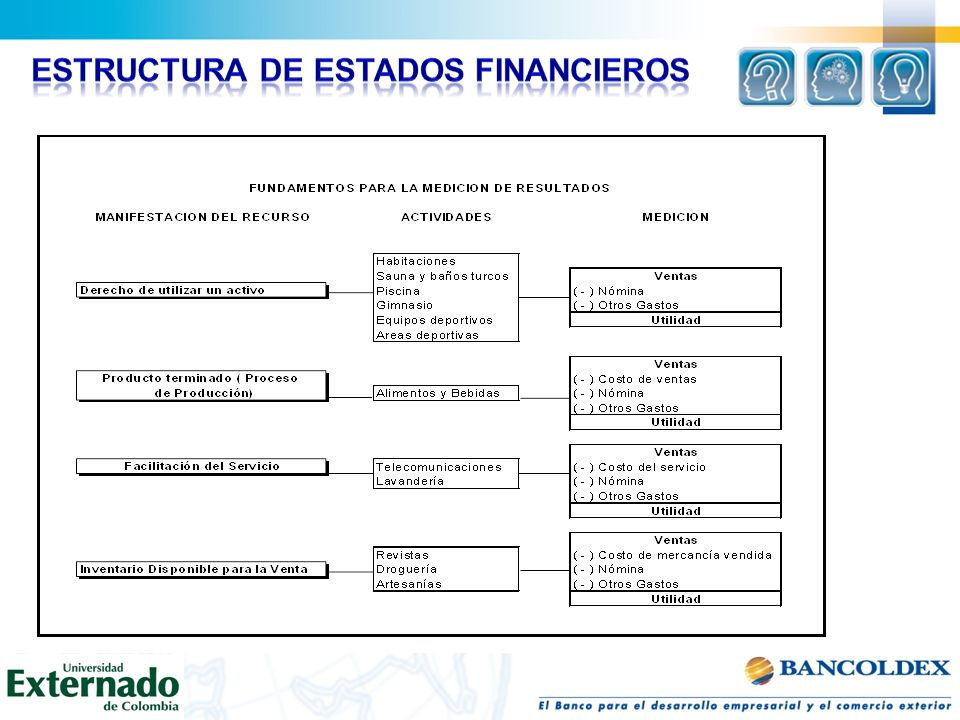 Estructura de Estados Financieros