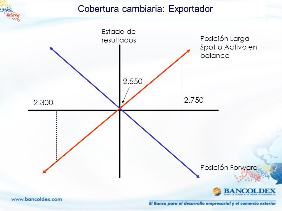 Cobertura cambiaria: Exportador