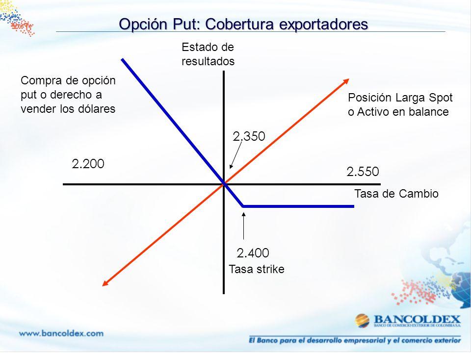 Opción Put: Cobertura exportadores