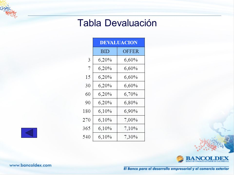 Tabla Devaluación DEVALUACION BID OFFER 3 6,20% 6,60% 7 15 30 60 6,70%