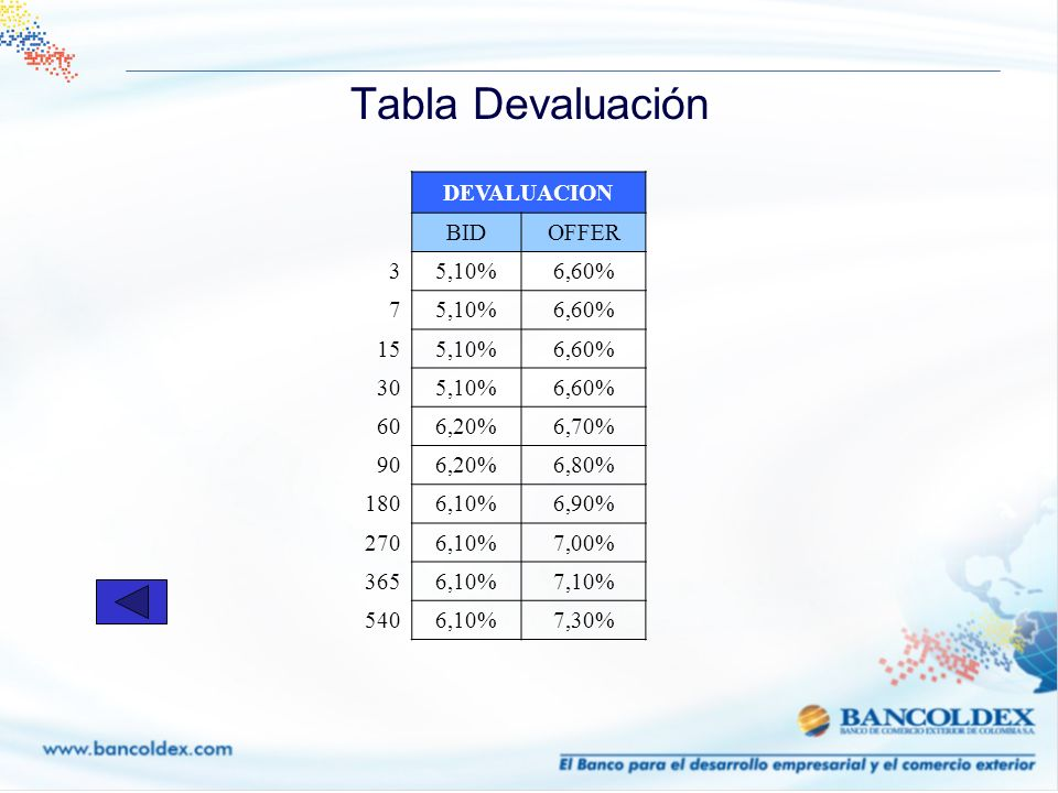 Tabla Devaluación DEVALUACION BID OFFER 3 5,10% 6,60% 7 15 30 60 6,20%