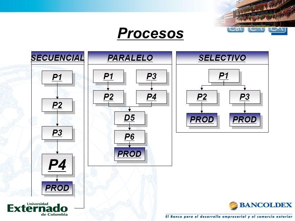 Procesos P4 P1 SECUENCIAL P2 P3 PROD P1 PARALELO P2 P3 PROD P4 D5 P6