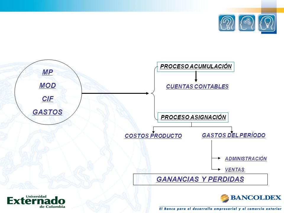 MP MOD CIF GASTOS GANANCIAS Y PERDIDAS