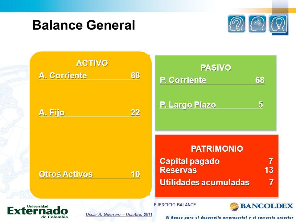 Balance General ACTIVO PASIVO A. Corriente 68 P. Corriente 68