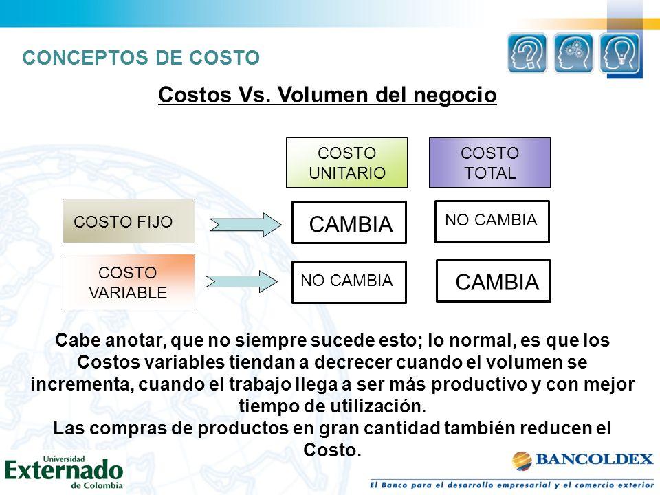 Costos Vs. Volumen del negocio