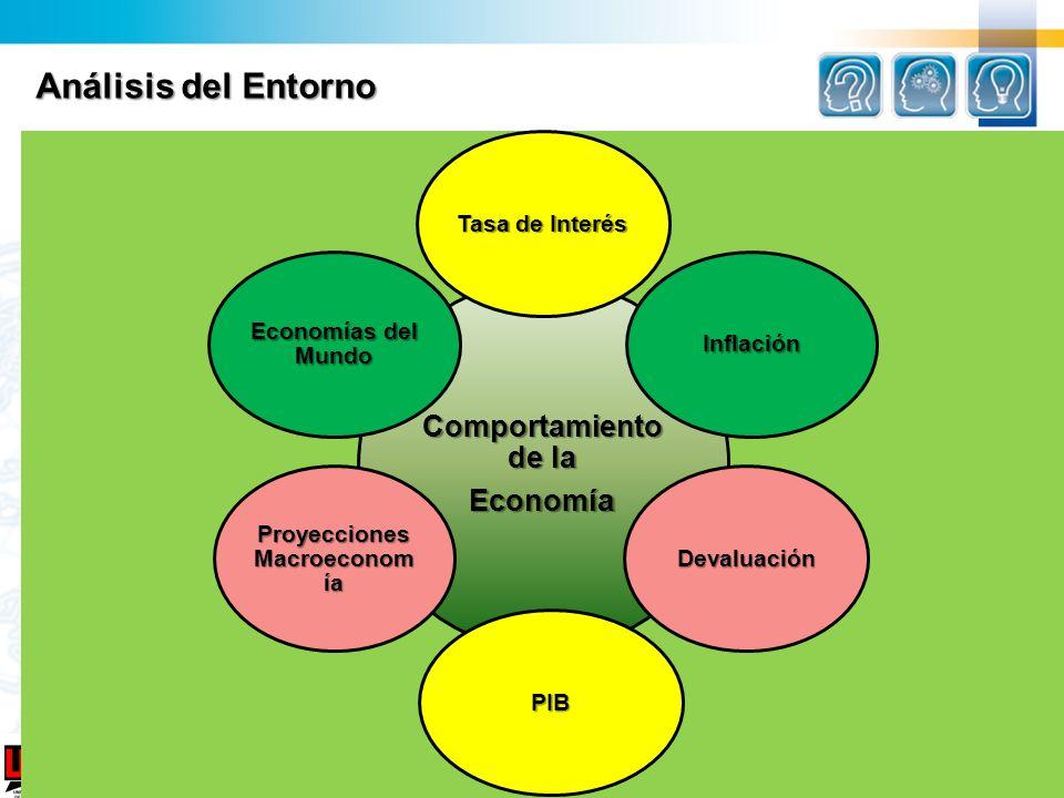Proyecciones Macroeconomía