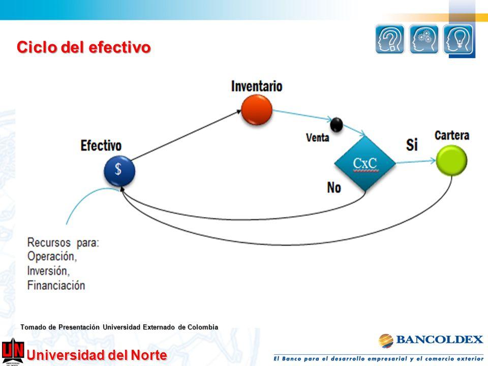 Ciclo del efectivo Tomado de Presentación Universidad Externado de Colombia