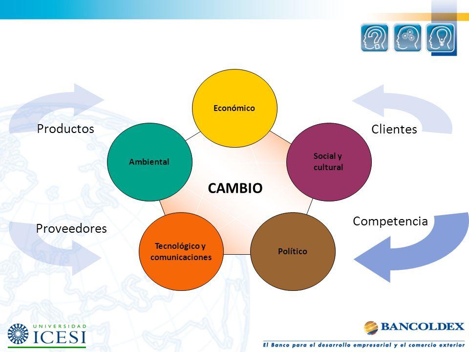 Clientes CAMBIO Productos Competencia Proveedores Económico Social y