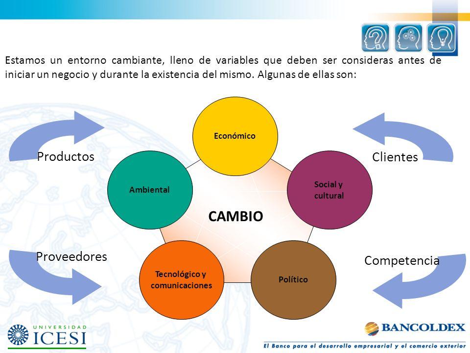 Clientes CAMBIO Productos Proveedores Competencia