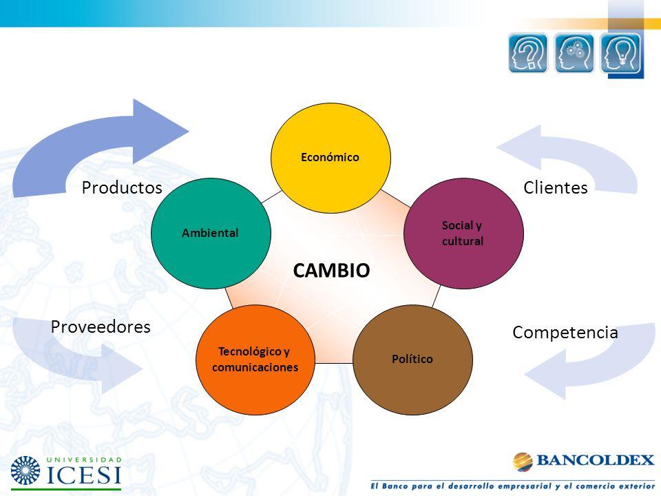 Clientes CAMBIO Productos Proveedores Competencia Económico Social y
