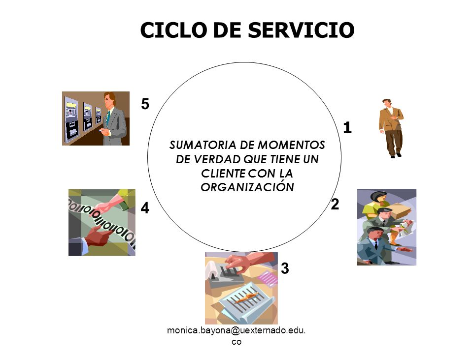 CICLO DE SERVICIO SUMATORIA DE MOMENTOS DE VERDAD QUE TIENE UN CLIENTE CON LA ORGANIZACIÓN. 5. 1.