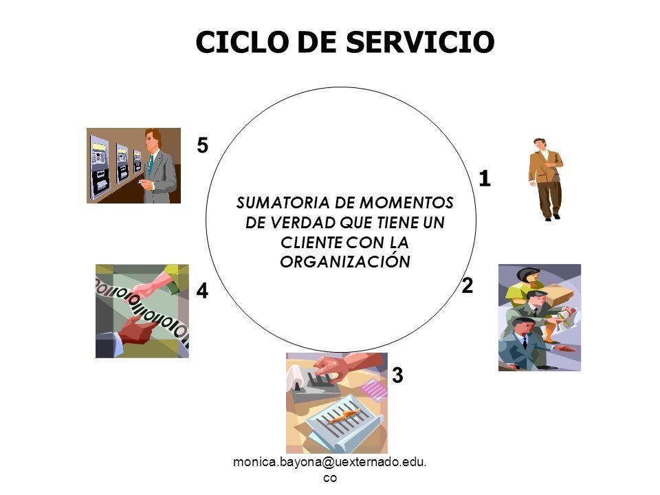 CICLO DE SERVICIOSUMATORIA DE MOMENTOS DE VERDAD QUE TIENE UN CLIENTE CON LA ORGANIZACIÓN. 5. 1. 2.