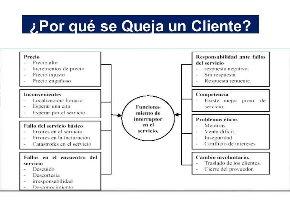 ¿Por qué se Queja un Cliente