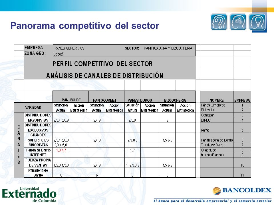 Panorama competitivo del sector
