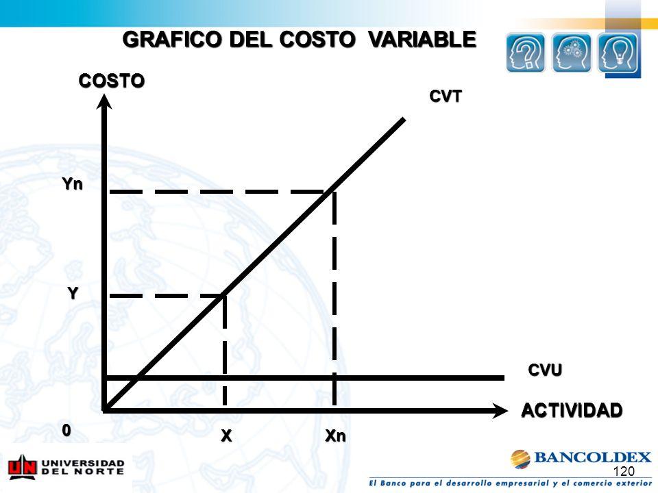 GRAFICO DEL COSTO VARIABLE