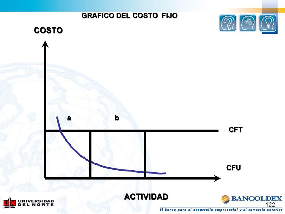 GRAFICO DEL COSTO FIJO COSTO a b CFT CFU ACTIVIDAD