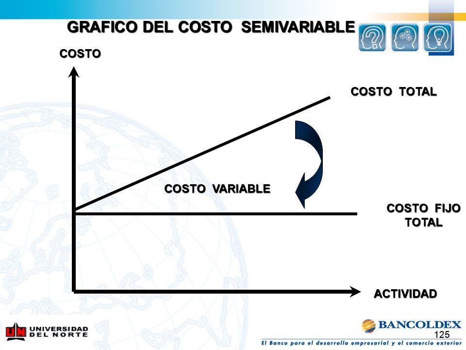 GRAFICO DEL COSTO SEMIVARIABLE