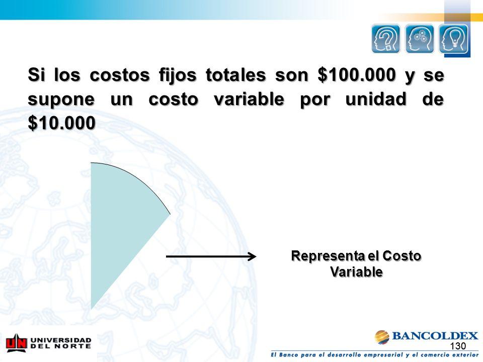 Representa el Costo Variable