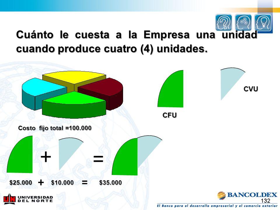 Cuánto le cuesta a la Empresa una unidad cuando produce cuatro (4) unidades.