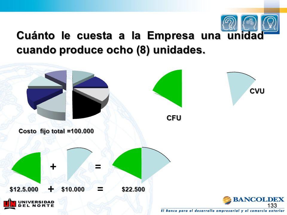 Cuánto le cuesta a la Empresa una unidad cuando produce ocho (8) unidades.