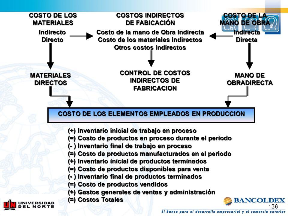 COSTO DE LOS MATERIALES COSTOS INDIRECTOS DE FABICACIÓN