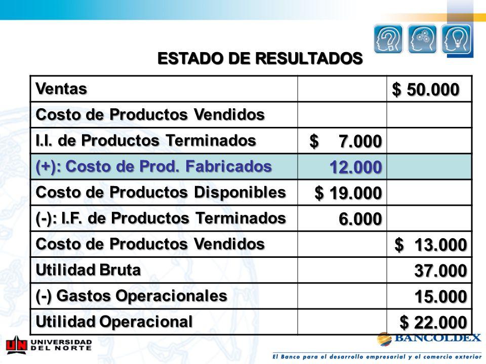 ESTADO DE RESULTADOSVentas. $ 50.000. Costo de Productos Vendidos. I.I. de Productos Terminados. $ 7.000.
