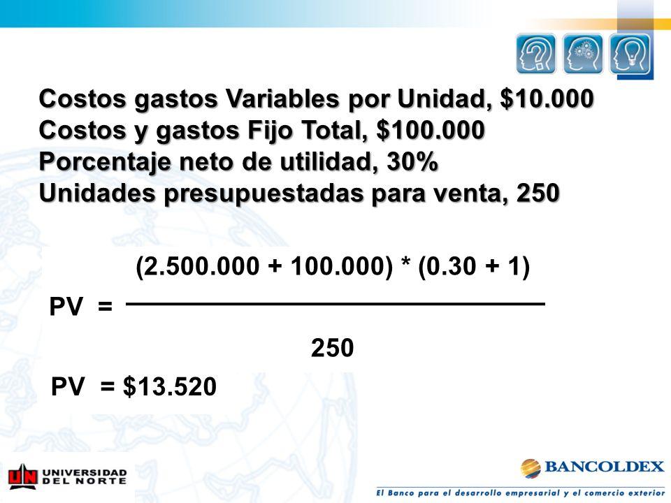 Costos gastos Variables por Unidad, $10.000
