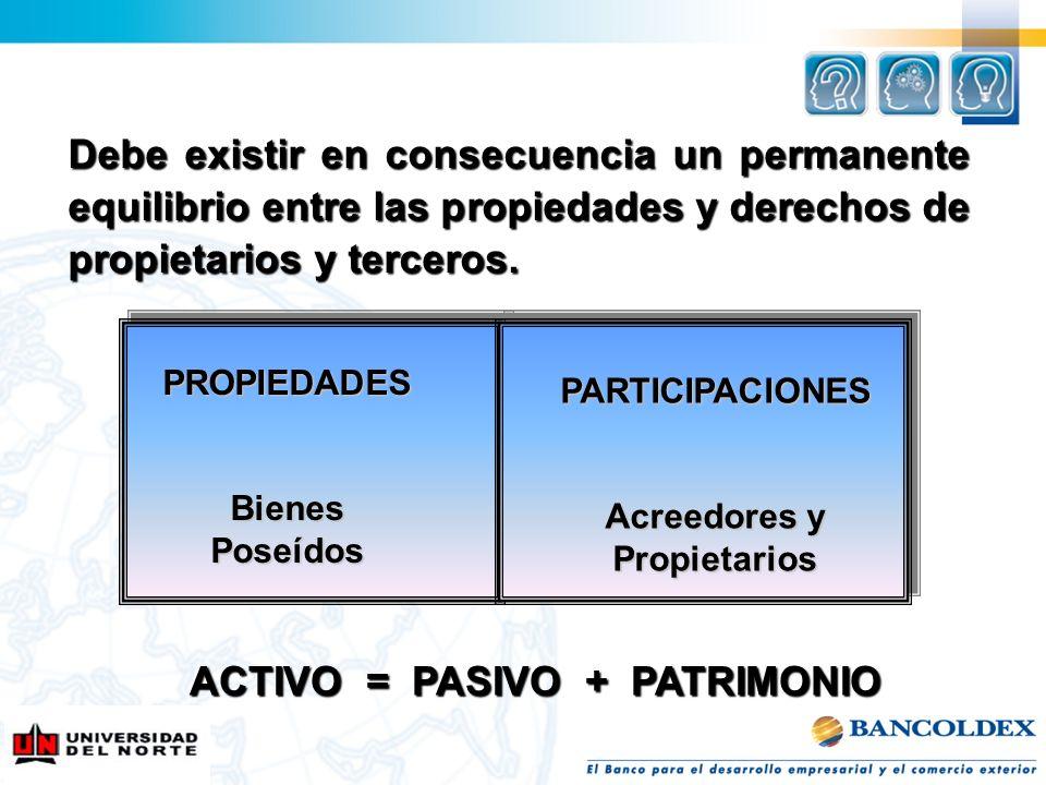 Acreedores y Propietarios ACTIVO = PASIVO + PATRIMONIO