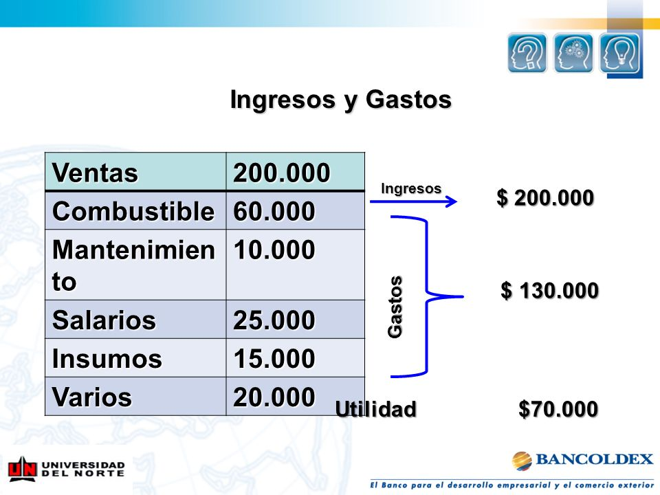 Ventas 200.000 Combustible 60.000 Mantenimiento 10.000 Salarios 25.000