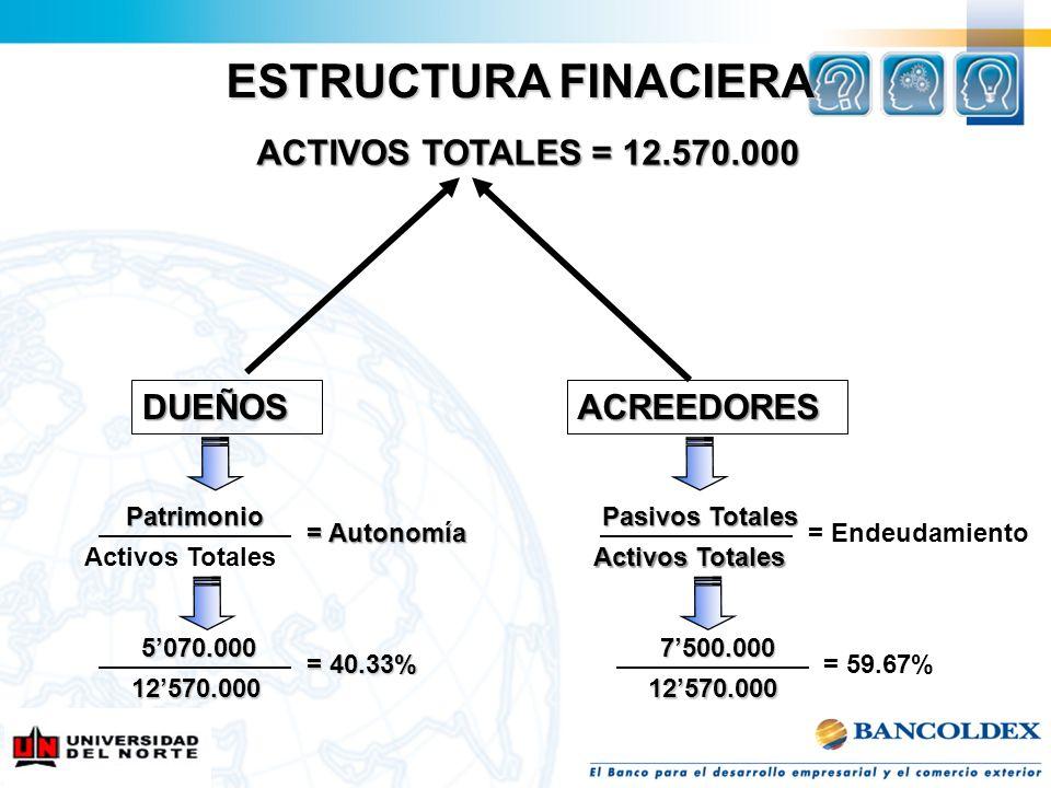 ESTRUCTURA FINACIERA ACTIVOS TOTALES = 12.570.000 DUEÑOS ACREEDORES
