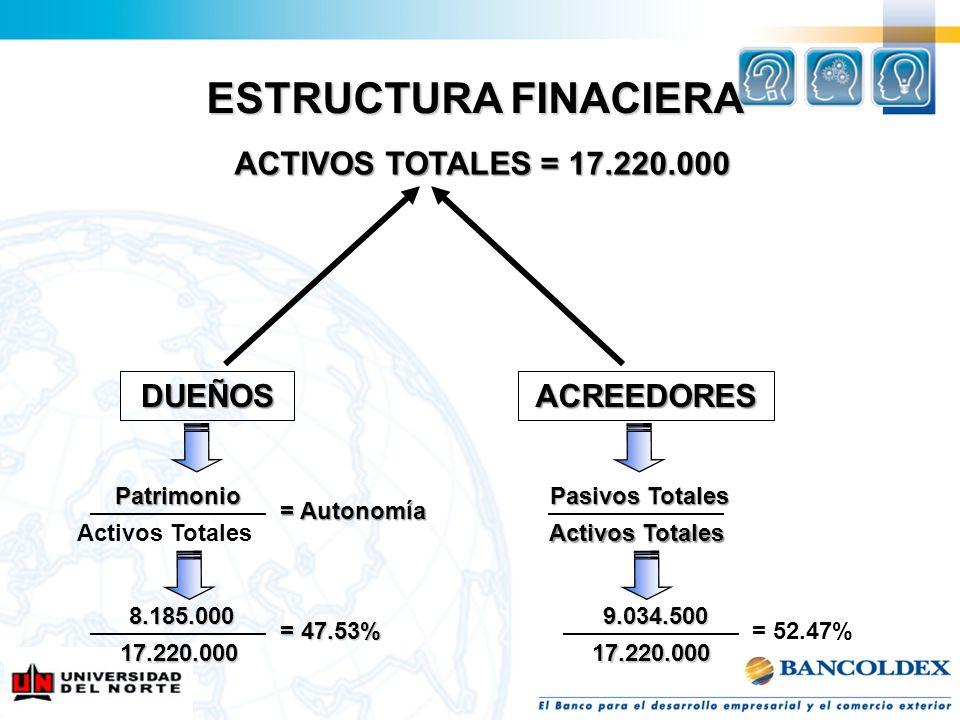 ESTRUCTURA FINACIERA ACTIVOS TOTALES = 17.220.000 DUEÑOS ACREEDORES