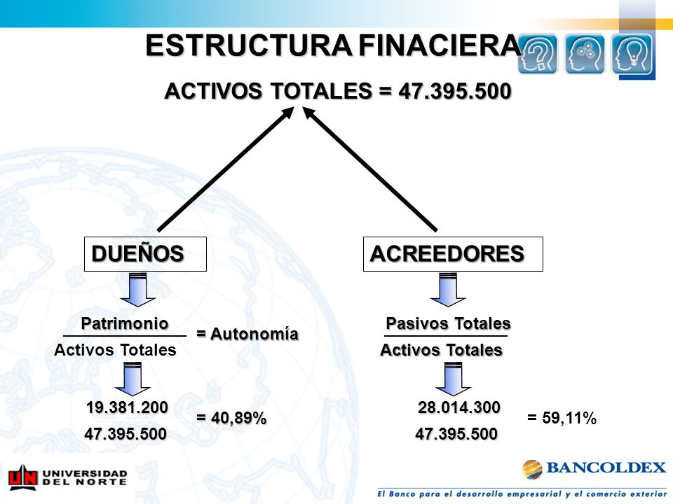 ESTRUCTURA FINACIERA ACTIVOS TOTALES = 47.395.500 DUEÑOS ACREEDORES