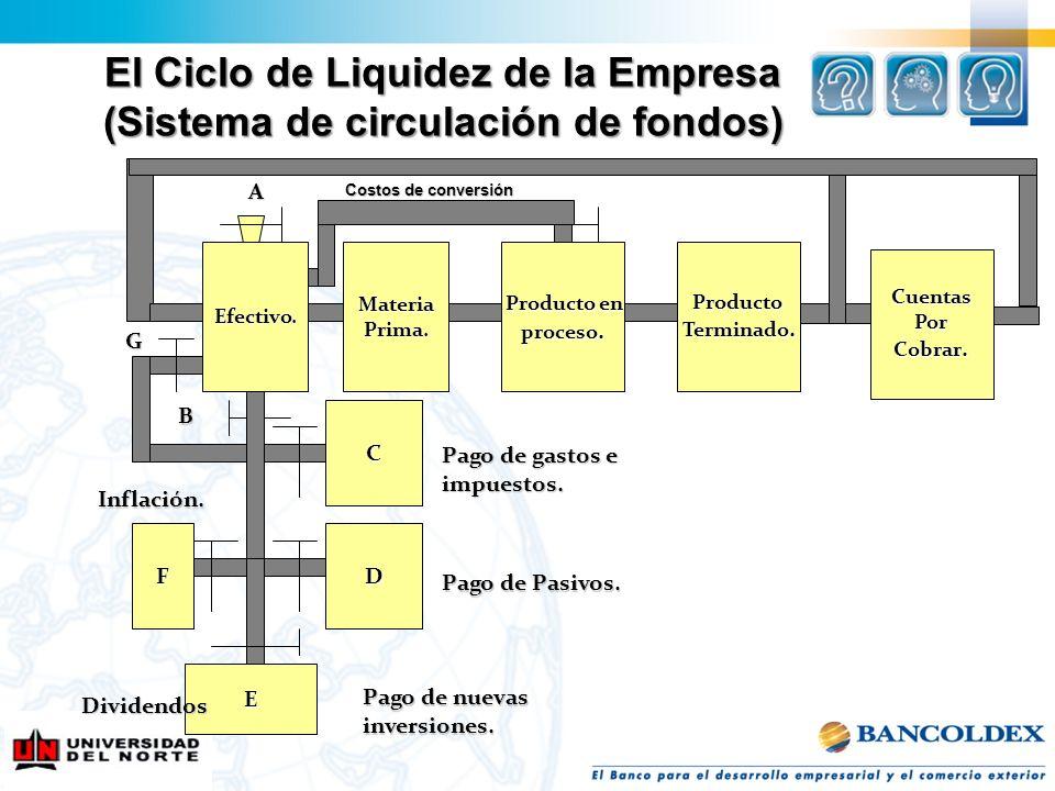 El Ciclo de Liquidez de la Empresa (Sistema de circulación de fondos)